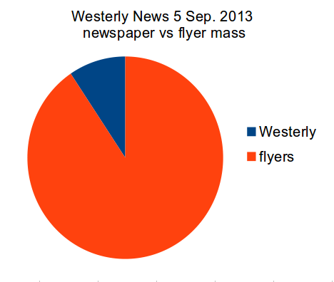 Westerly News -- the newspaper/flyer split