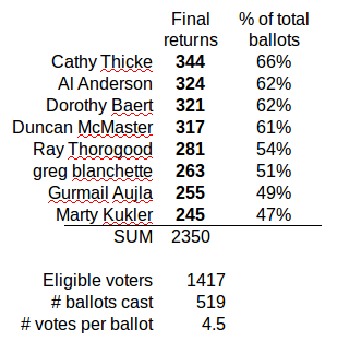 2014 Tofino election results