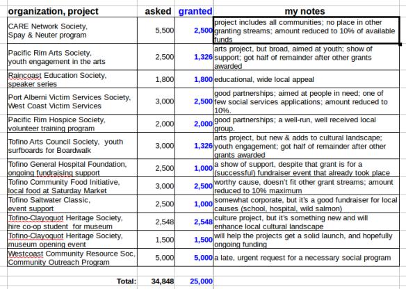 council grants 2016-05
